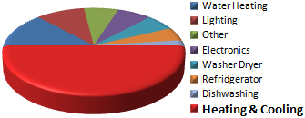 Typical breakdown of home energy air-con energy saver tackles the highest usage